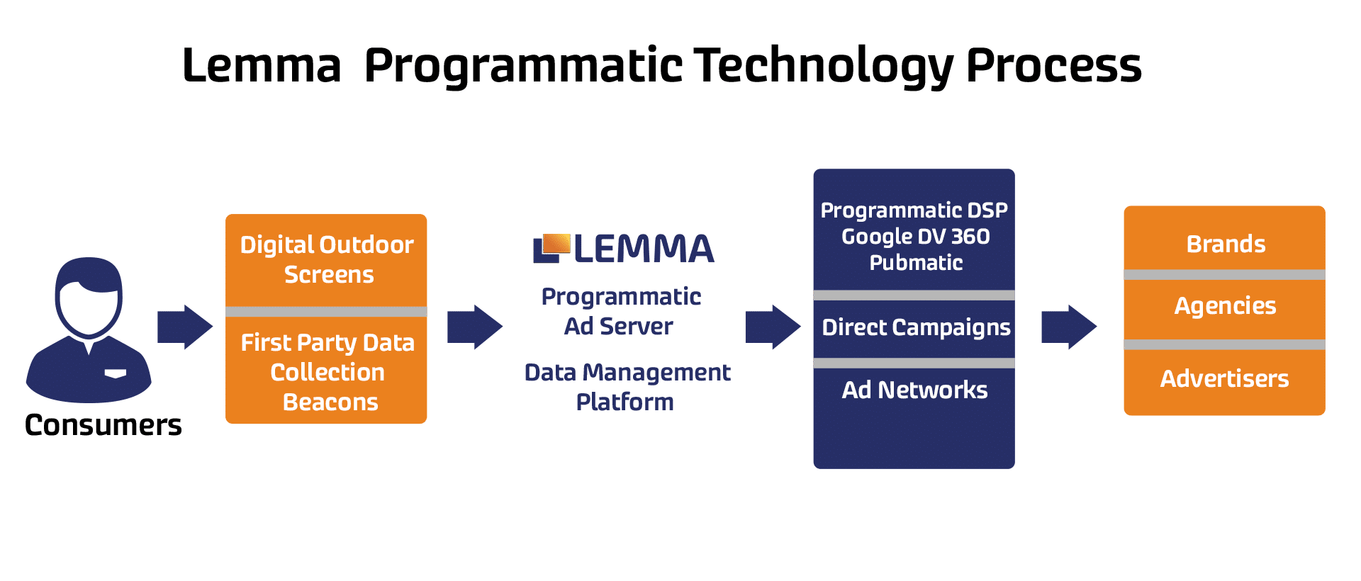 Lemma programatic tech